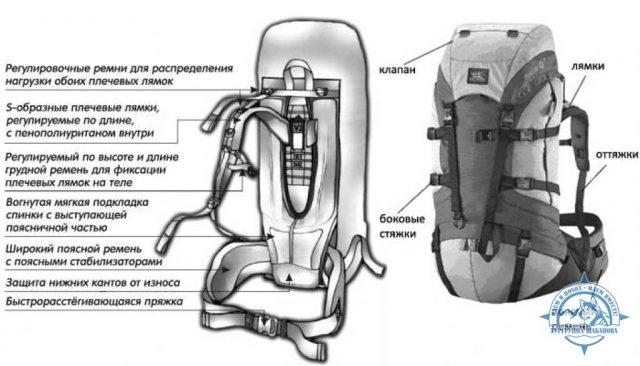 Схема рюкзака