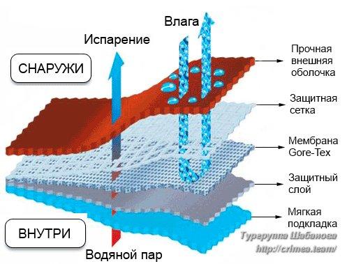 Мембрана Gore-Tex (Гор-Текс). Принцип работы